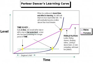 How Leads learning curve is different than a Follow.